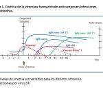 Estado actual del diagnóstico de dengue, chikungunya y Zika y otros arbovirus en Argentina